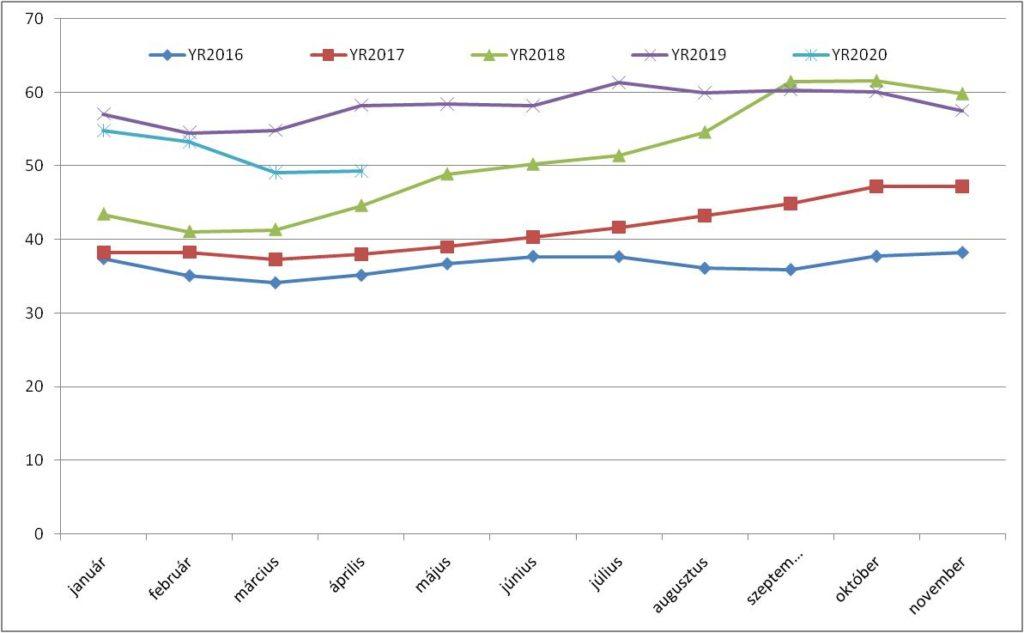 HUDEX jegyzési árak 2016-2020